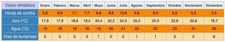 datos climáticos de Tenerife